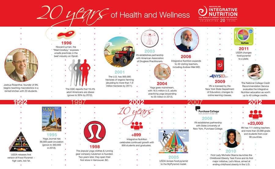 Institute For Integrative Nutrition Company Timeline